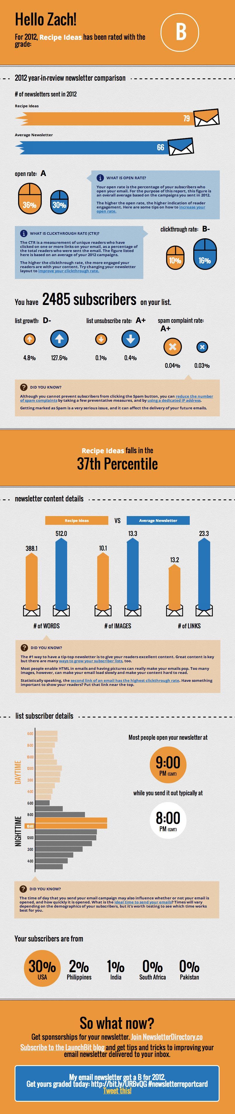 Launchbit infographic