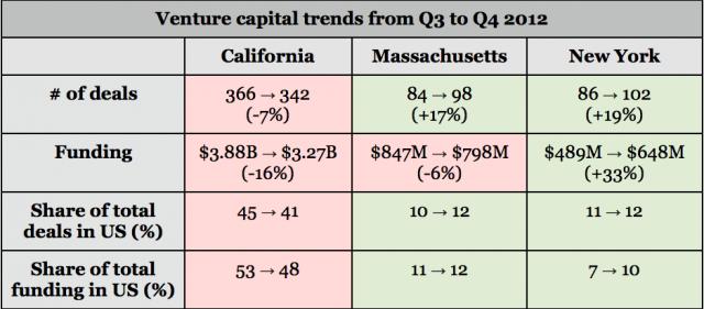 venture capital statistics 2012