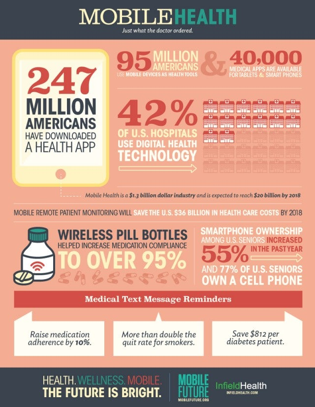 Mobile Future infographic