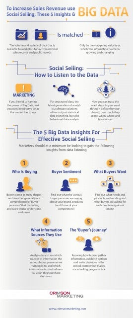 To Increase Sales Revenue use Big Data, Social Selling and These 5 Insights