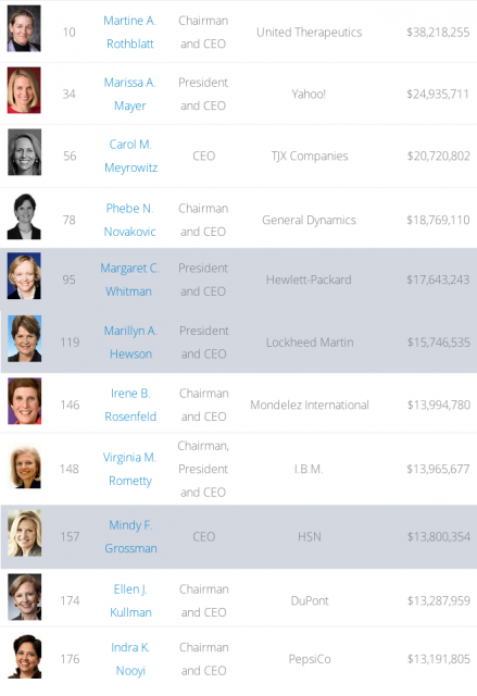 CEO pay - women