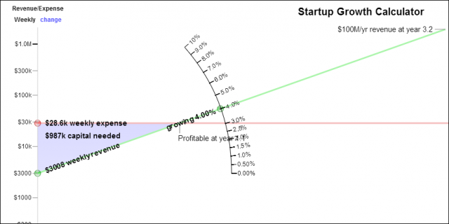 Y Combinator's Trevor Blackwell Created This Startup Growth Calculator to Show When You'll Reach Profitability