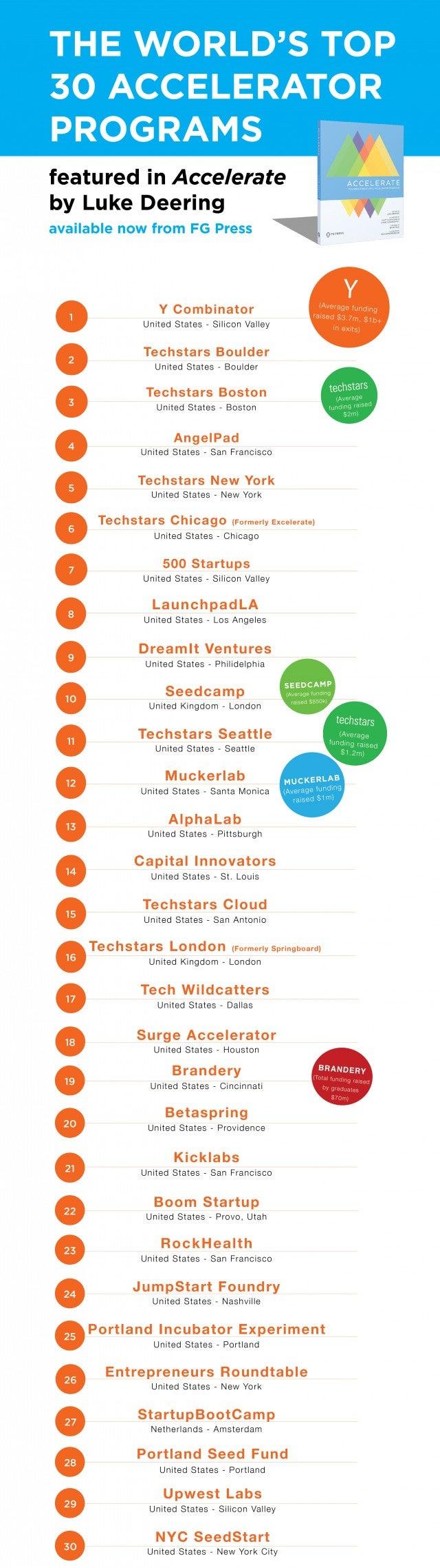 top 30 startup accelerators