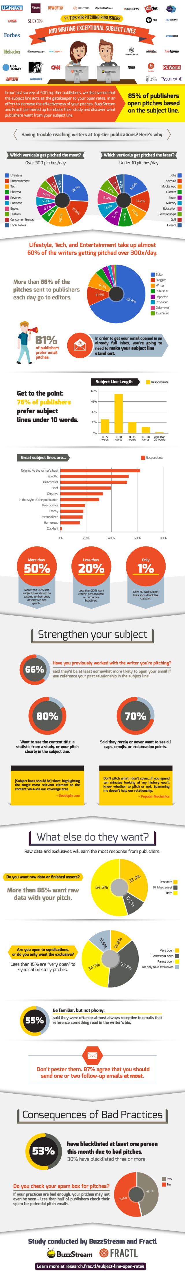 subject line infographic