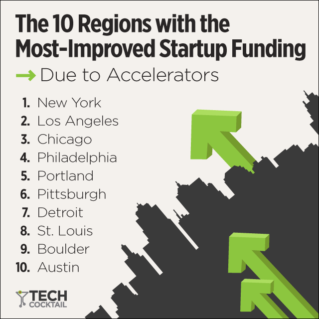 regions with most improved startup funding