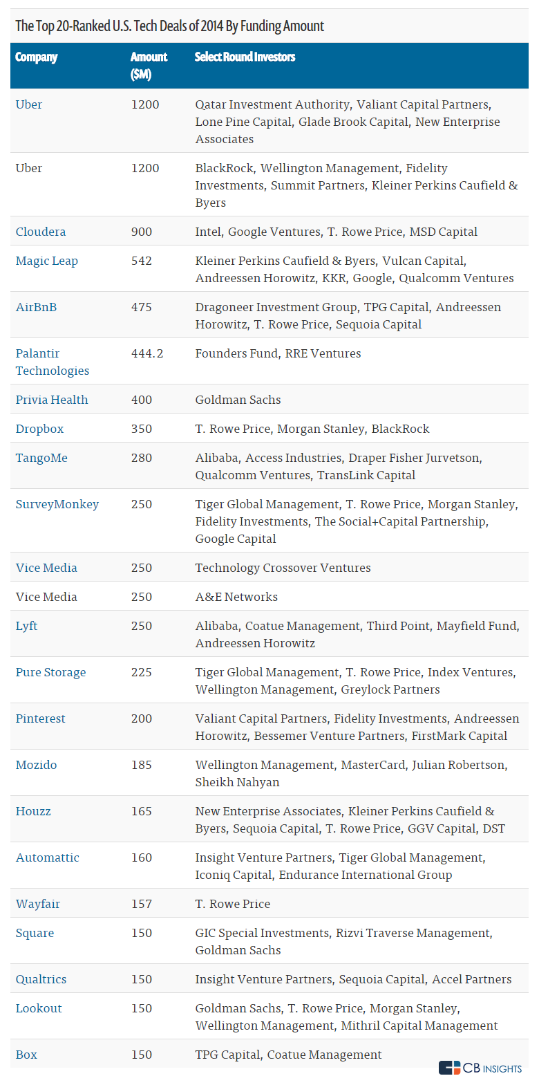 The 20 Largest Tech Financings of 2014