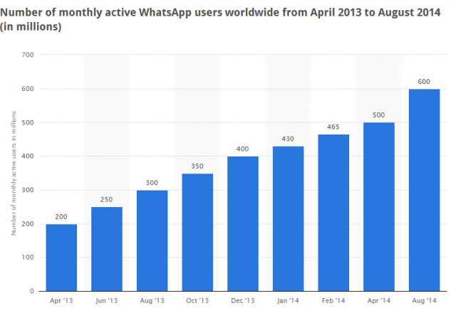 WhatsApp- number of monthly active users 2013-2014 - Statistic 2014-12-02 13-40-30