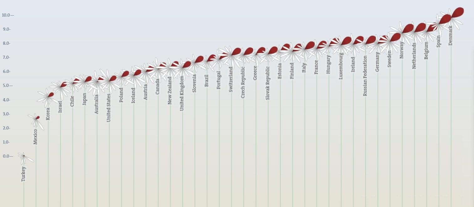 Ranking of Countries Work-Life Balance