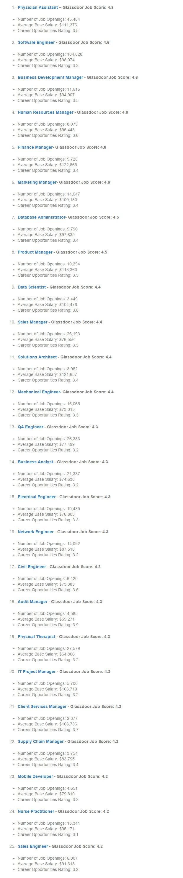 Glassdoor Best Jobs in America 2015: Tech is King