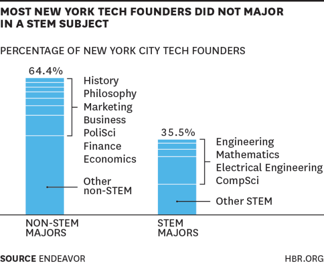 Harvard Business Review: Average Tech Entrepreneur Education
