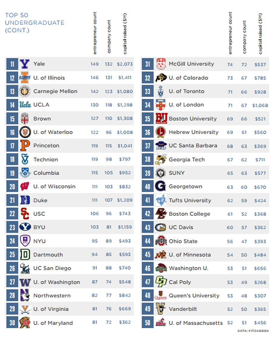 Top 50 Colleges for VC-Backed Entrepreneurs 11-50