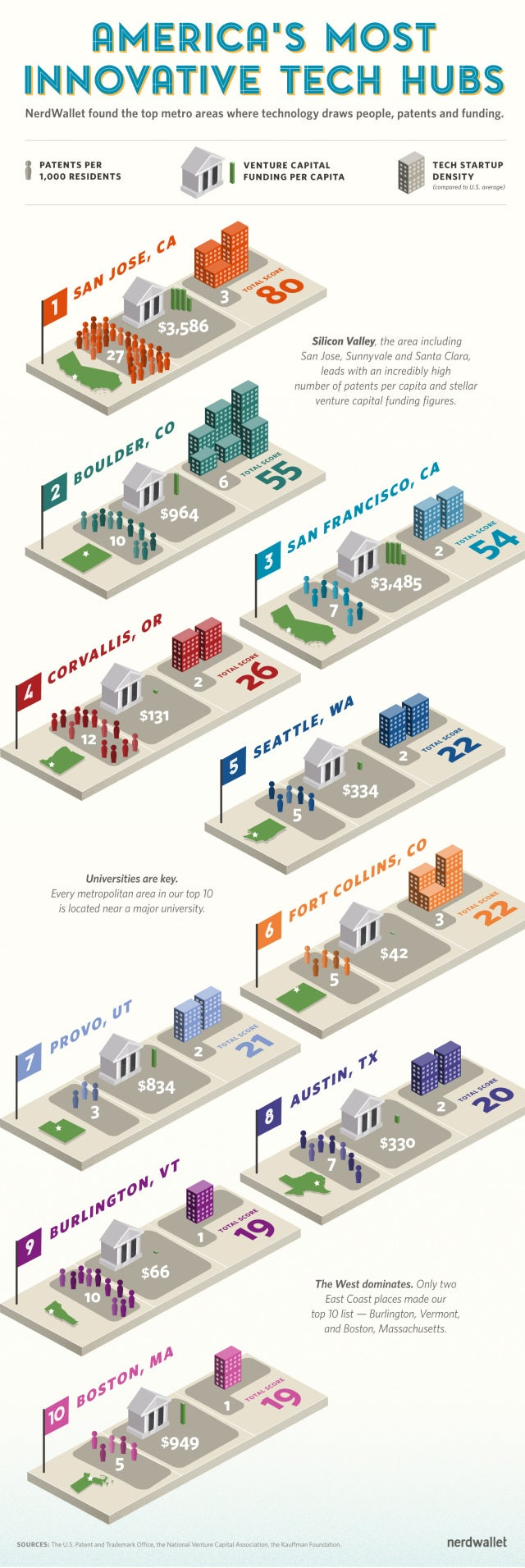 Most Innovative Tech Hubs in America