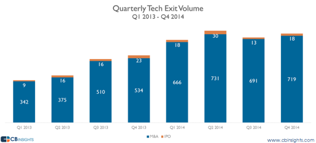 2014 Tech Exits - Quarterly