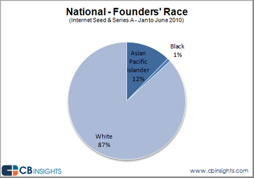 10-0802-race-of-founders-of-VC-backed-companies1