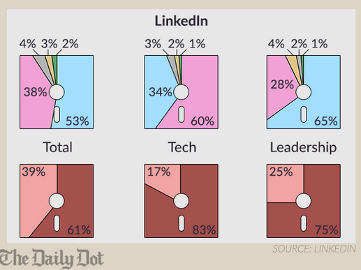 LinkedIn Diversity in Tech