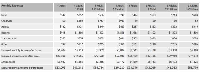 MIT Living Cost Calculator