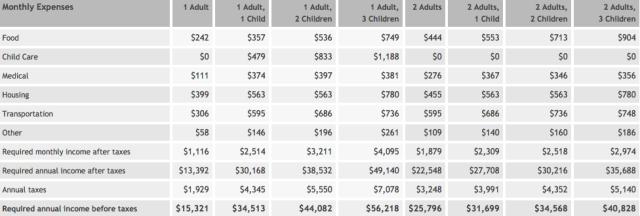 North Dakota - MIT Living Cost Calculator