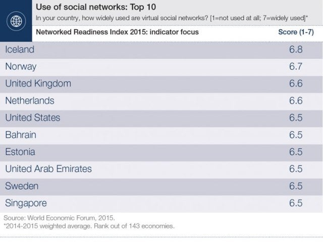 World Economic Forum: Top 10 Countries for Social Network Usage