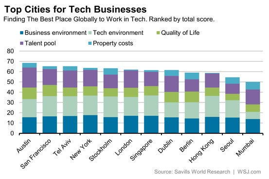 Top Tech Business Cities Austin vs Silicon Valley