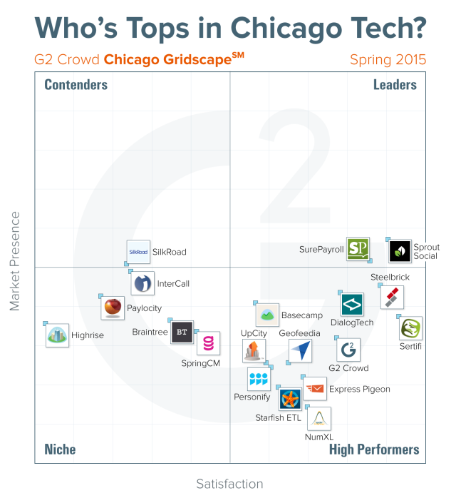 G2 Crowd: Who's Tops in Chicago Tech?