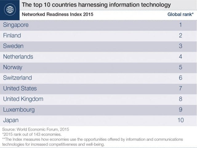 World Economic Forum: Top 10 Countries Harnessing Information Technology
