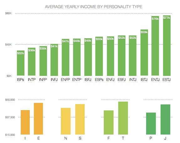 myers-briggs-average-income