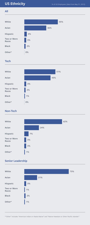 Facebook Diversity Stats 1
