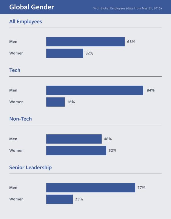 Facebook Diversity Stats 2