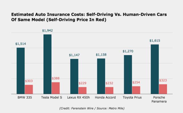 self-driving car insurance