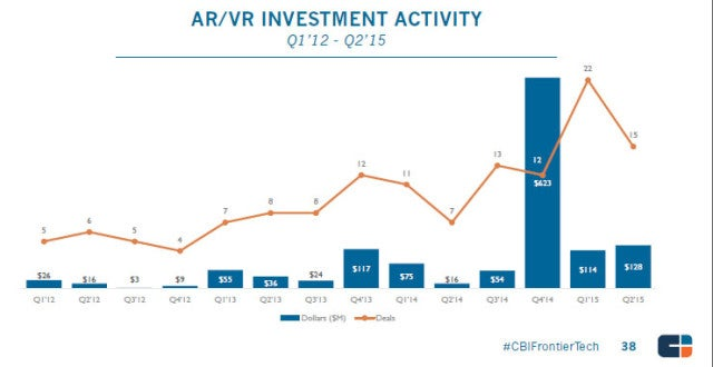 ar-vr-investment-activity