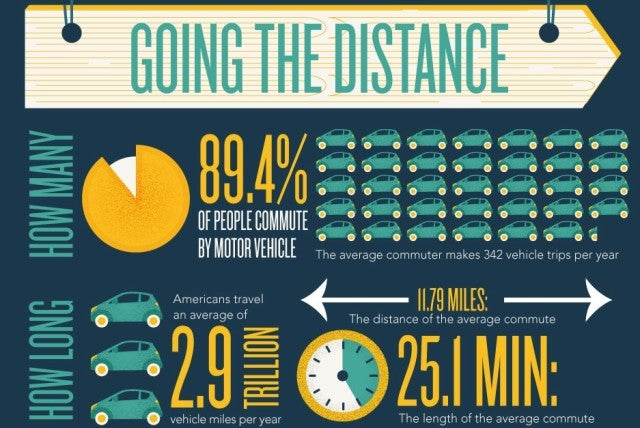 commute infographic