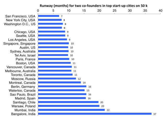 runway_top_startup_cities
