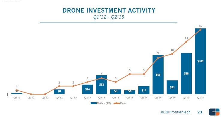 Top Venture-Backed Drone Startups: Drone Investment Activity
