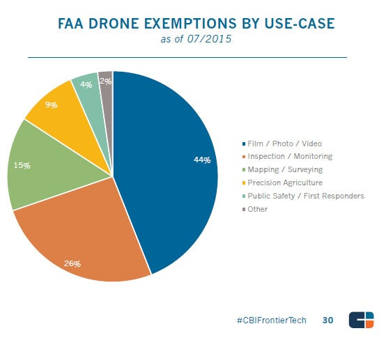 Top Venture-Backed Startups: FAA Drone Exemptions