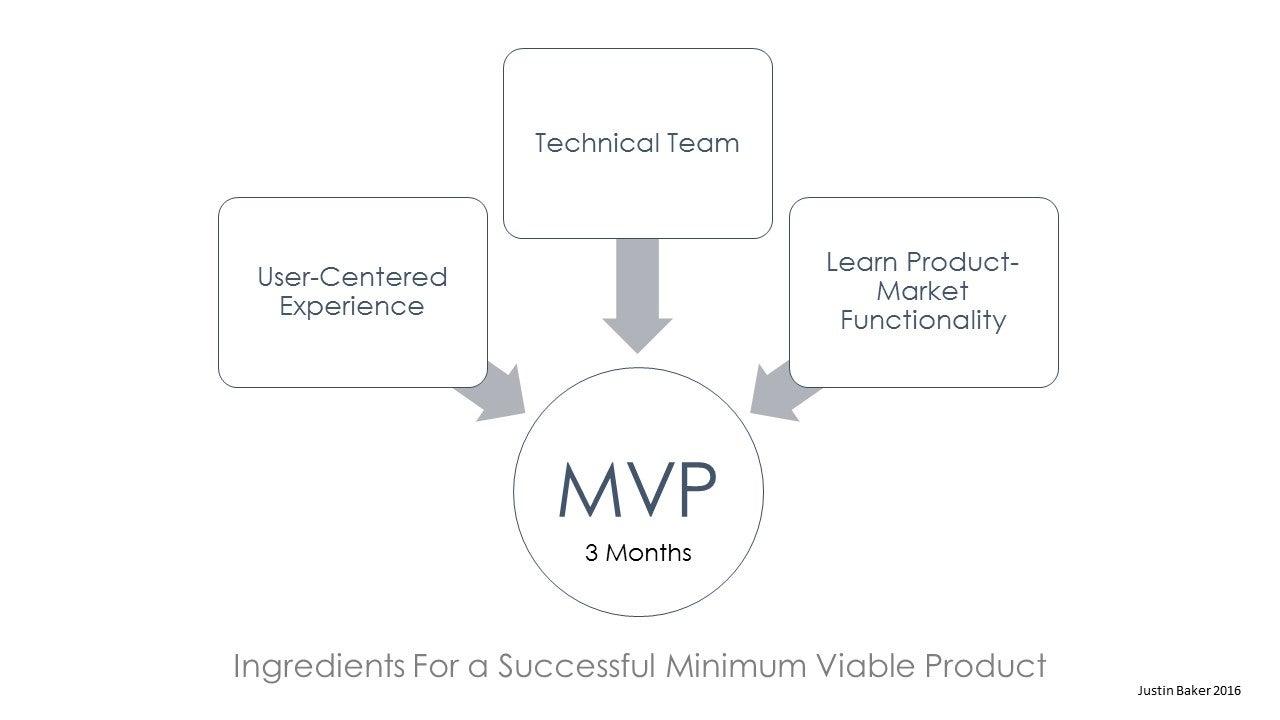 Minimum Viable Product - Justin Baker