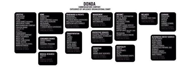 kanye donda org chart