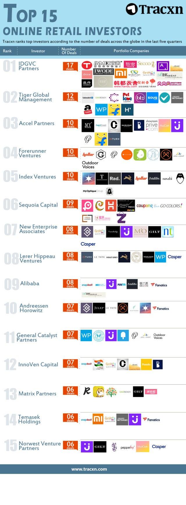 Top-15-investors-Online-Retail