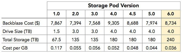 backblaze-storage-pod-comparison