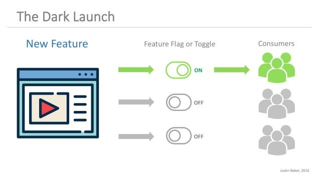 Feature Flags / Feature Toggles / Dark Launch / LaunchDarkly