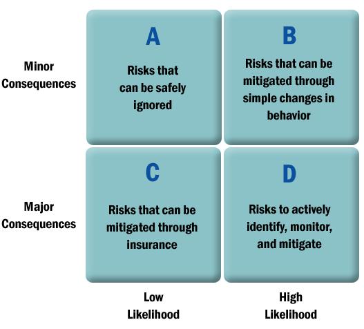 RiskFramework