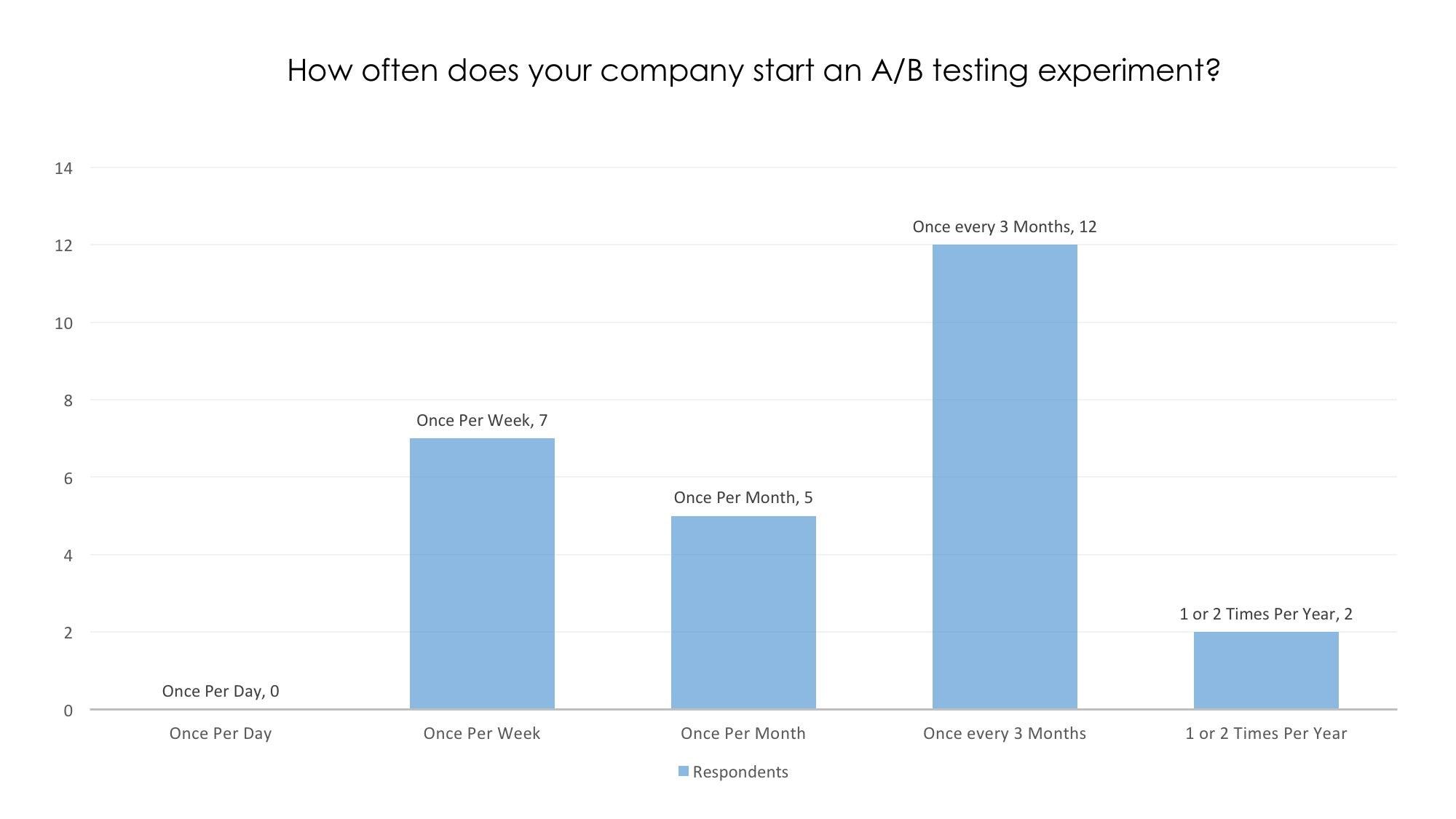 AB Testing How Often