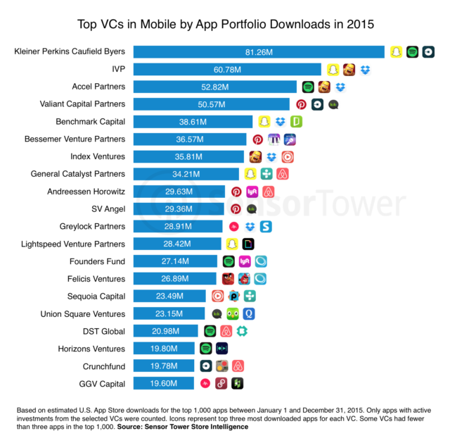 mobile-vc-ranking