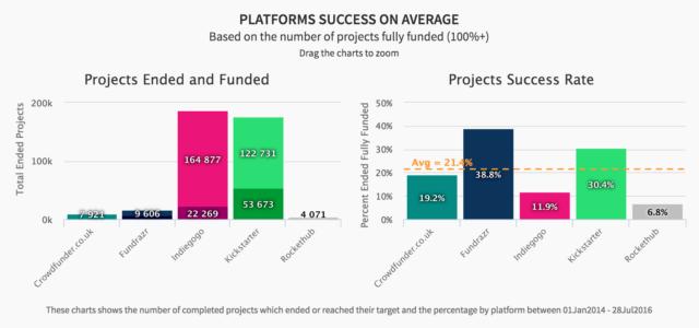 Success rates crowdfunding