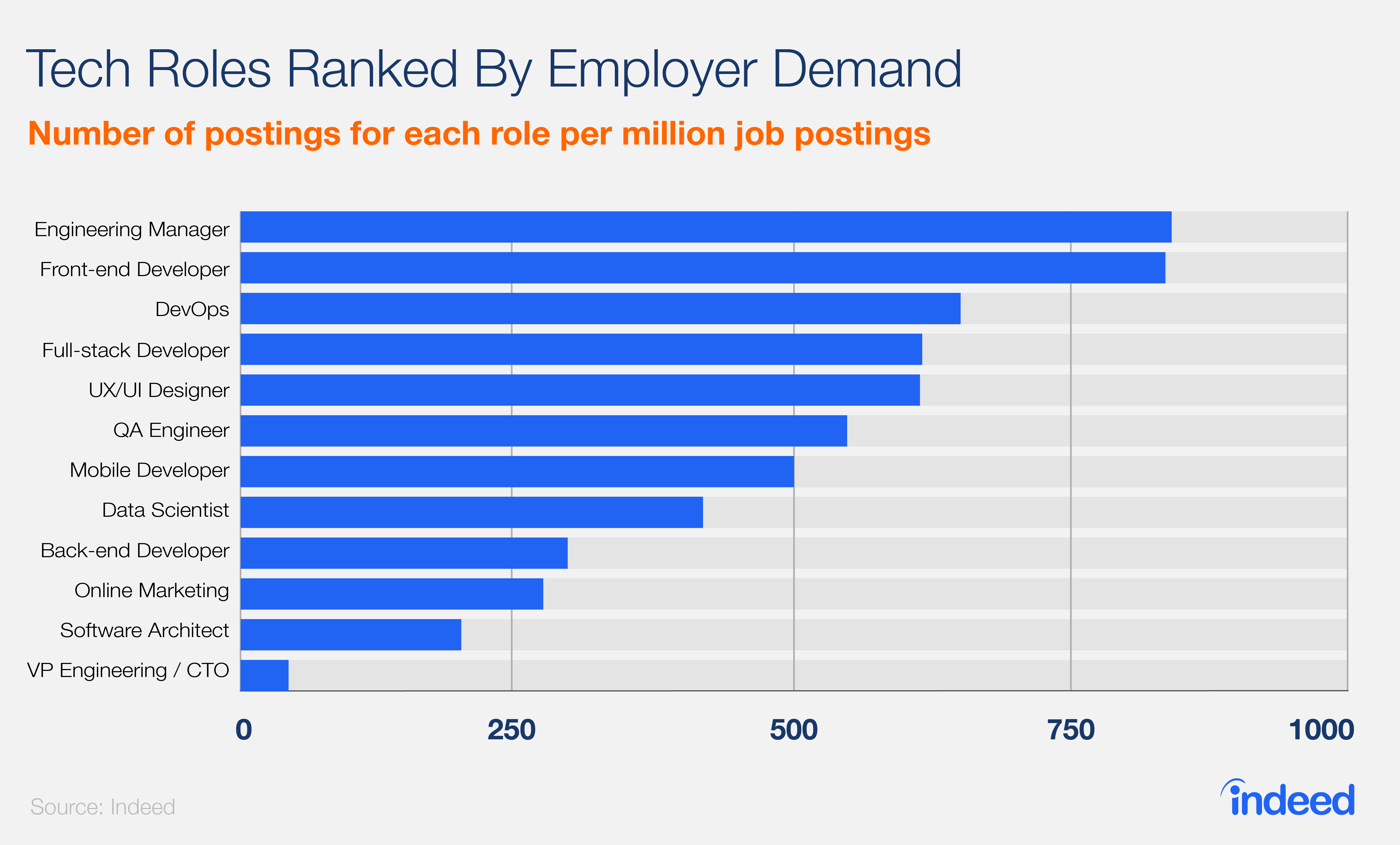 tech_roles_ranked_by_employer_demand