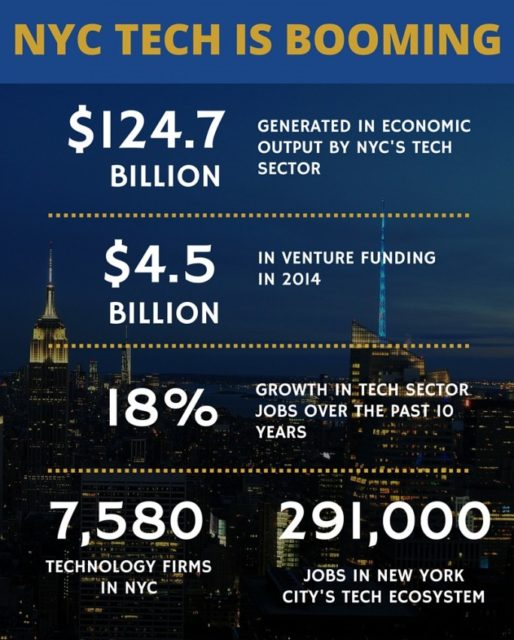 New York City Tech Startups