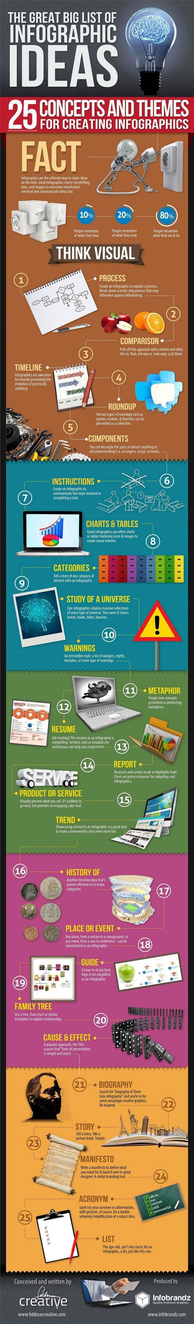 Infographics Ideas