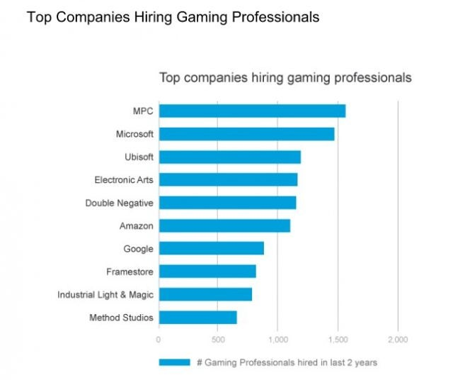 Here Are the Job Functions the Gaming Industry Is Hiring For