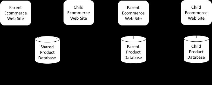 Microsite Architectures