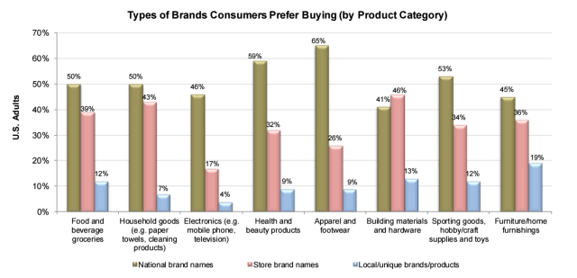 Consumer loyalty by national, store, or local
