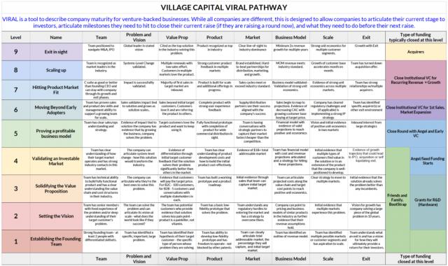 VilCap VIRAL Pathway